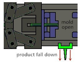 Injection molding step decomposition 4