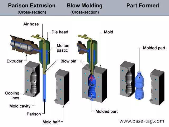 Blowing-mould-molding-steps-analysis